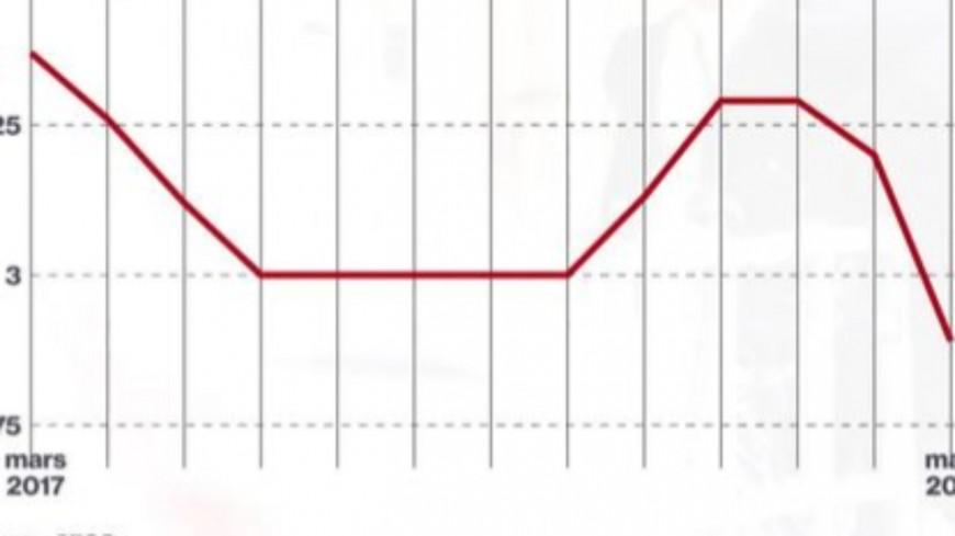 Le chômage diminue en Suisse
